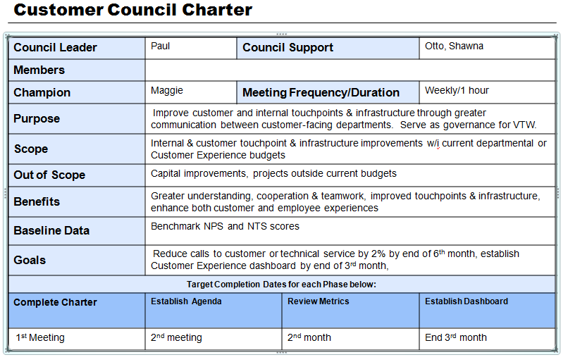 CustomerCouncilCharter